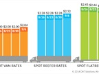 Spot Market Rates Increase Following Recent Lull