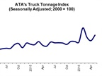 May Was A Good Month for Truck Tonnage