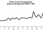 Volatile Truck Tonnage Index Falls 5.8%