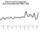 Truck Tonnage Index Shows Significant Increase