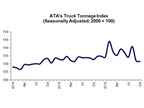Truck Tonnage Down Slightly in October