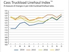 Truckload Linehaul, Intermodal Rates Growing Stronger