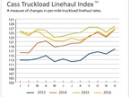 Outlook for Freight Activity Seen as Improved