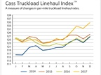 Truckload Linehual, Intermodal Rates Continue Increasing
