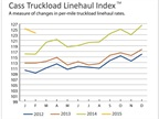 Truckload Rates Improving, Intermodal Falling