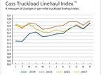 Truckload Linehaul Rates Slip Again, Intermodal Rates Better Than Year Ago