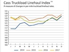Truckload Rates Continue Struggling, Intermodal Pricing Continues Surge