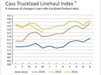 Truckload Linehaul, Intermodal Rates Still Dropping