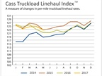 Truckload Linehaul, Intermodal Rates Continue Improvements