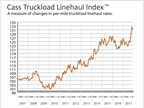 Truckload Linehaul, Intermodal Rates Continue Year-Over-Year Gains