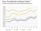 Truckload Linehaul Rates Up from Year Ago, Intermodal Drop Continues