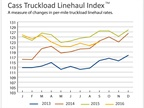 Truckload Linehaul, Intermodal Rates Remain Down From Last Year