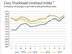 Truckload Linehaul, Intermodal Pricing Jump at Least 4%