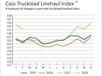 Truckload Linehaul, Intermodal Rates Remain High Despite Slip