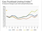 Truckload Linehaul, Intermodal Rates at or Near Record Highs