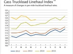 Truckload Linehaul Rates Improve, Intermodal Slides
