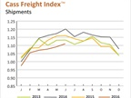 Freight Shipments, Expenditures Hit Highest Levels of 2016 but Will it Continue?