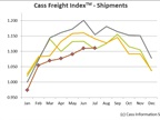 Cass Freight Index: Shipments, Freight Spending Continue Declines