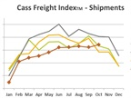 Cass Freight Measures Post First 2016 Gains