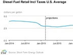 U.S. Energy Department Hikes Fuel Price Forecast