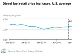 Diesel, Oil Prices Expected to Jump Around 17% Next Year