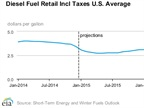DOE: Diesel to Average $2.85 in 2015