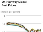 Diesel Prices Decrease Slightly for Second Week