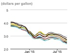 Diesel Prices Down Again but Oil Prices Surge