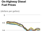 Price of Diesel Dips to $2.87 Per Gallon
