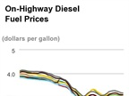 Diesel Prices Down for Fourth Week in a Row