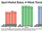 Spot Truckload Freight Rates Slip Over Past Week