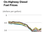 Diesel Prices Climb for Fourth Week Straight