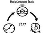 Mack GuardDog Connect Adds Telematics to Its Engine Monitoring System