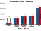 Intermodal Freight Posts Near 5% Annual Increase