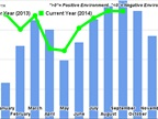 Trucking Conditions Index Heads Higher