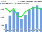 Trucking Conditions Index Shows Improvements