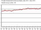 For-Hire Freight Movements Hit New Record High Level