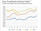 Truckload Linehaul Rates Remain Soft, Intermodal Rates Continue Steep Drop