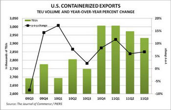 Westbound trans-Pacific volumes represented 56% of total U.S. containerized exports.