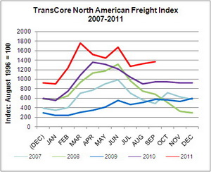 TransCore Freight Index (August 1996 = 100)