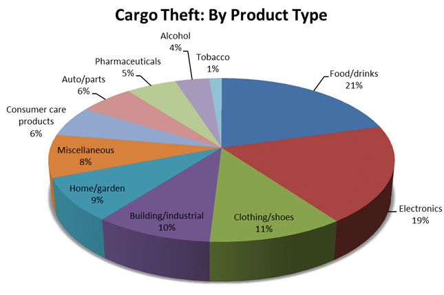Beverage & Food Cargo Theft has been High Since 2008
