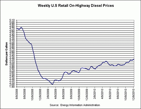 Department of Energy's Annual Retail On-Highway Diesel Price summary