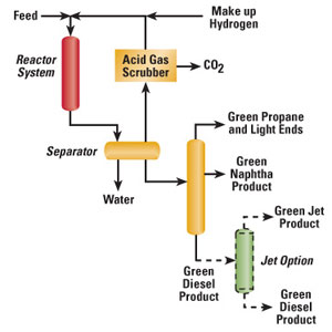 The UOP/Eni Ecofining process uses hydroprocessing technology to convert non-edible natural oils and animal fats to Honeywell Green Diesel.