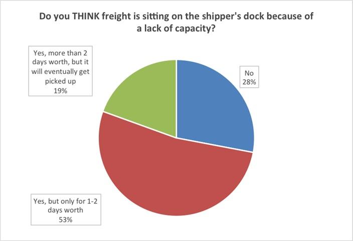 Graphic: TCP