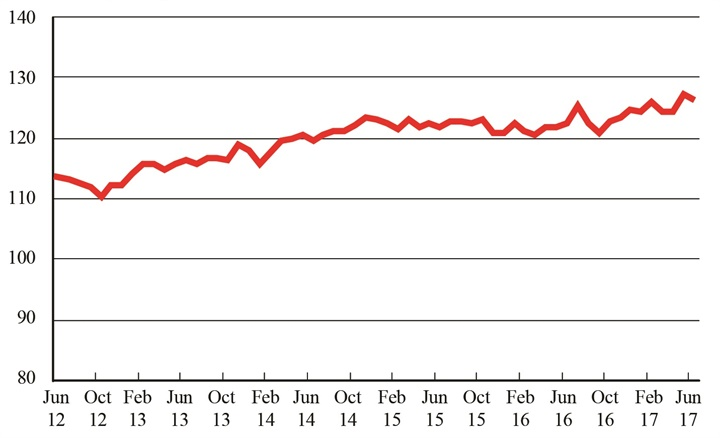 Freight Transportation Services Index, June 2012 - June 2017. Graphic: