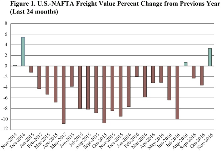 U.S.-NAFTA freight value percent change from the previous year, over