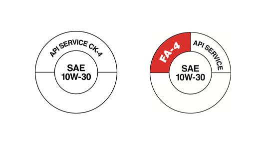 API has developed two visually different API Service Symbol Donuts so