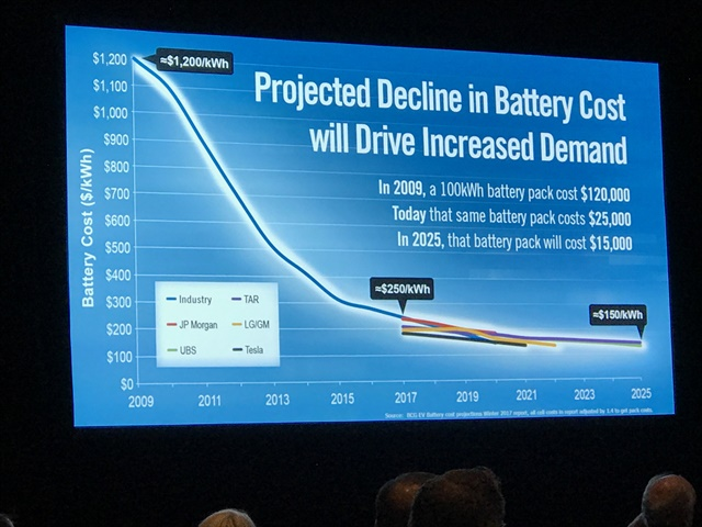 Lower battery costs are one reason Craig believes electric commercial