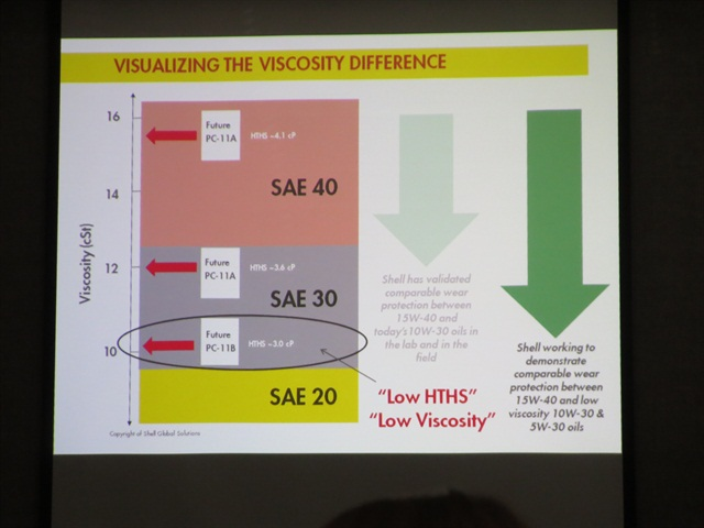 A slide demonstrates where the new low HTHS oils fall compared to