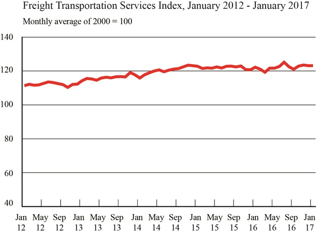 The Freight Transportation Services Index, Jan. 2012 - Jan. 2017.